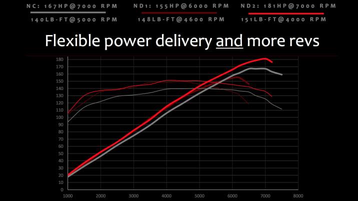2019 Mazda MX-5 Miata power curve