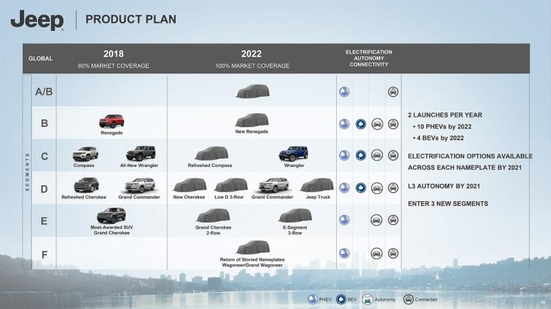 FCA product roadmap