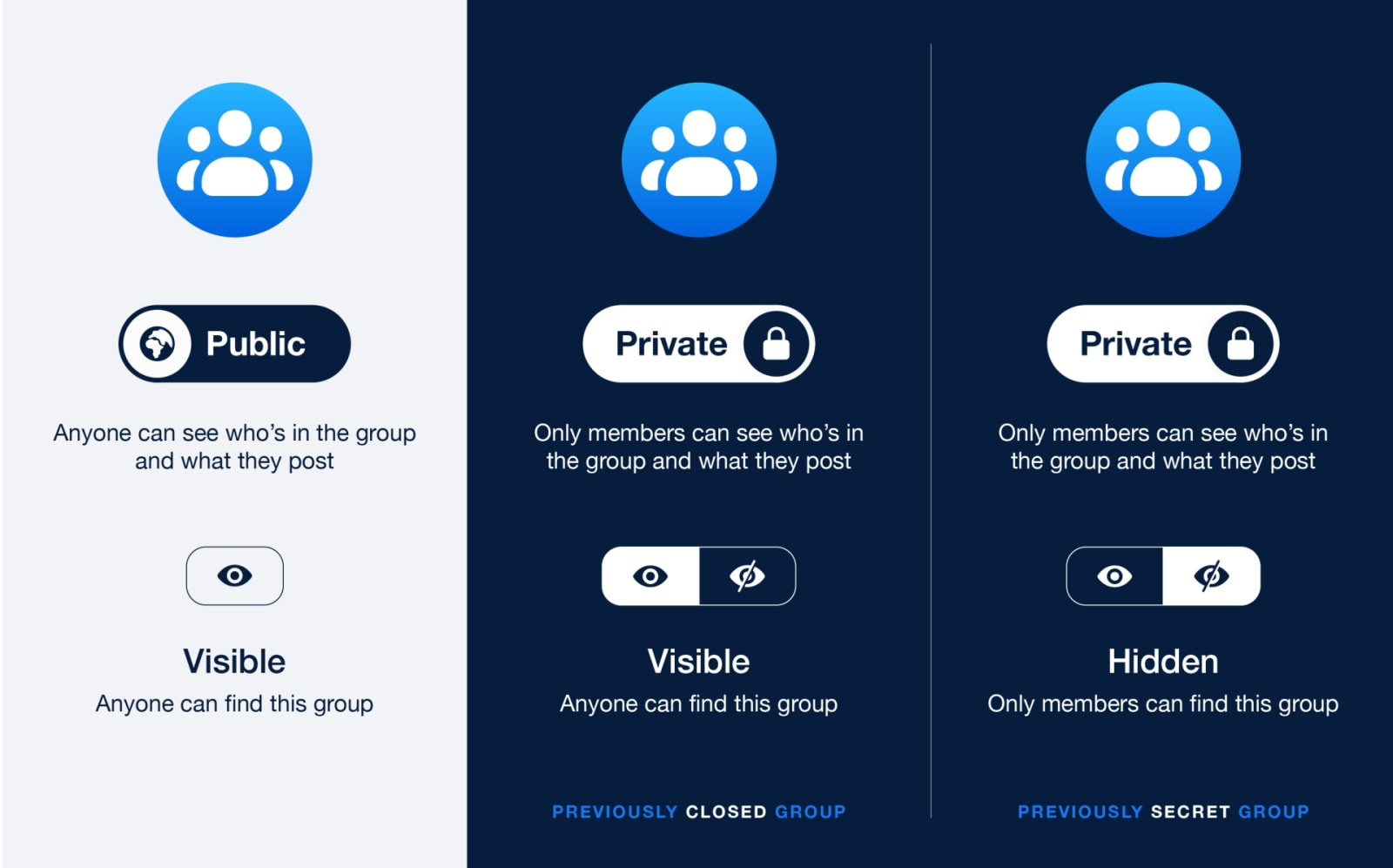 Facebook simplifies its Group privacy settings