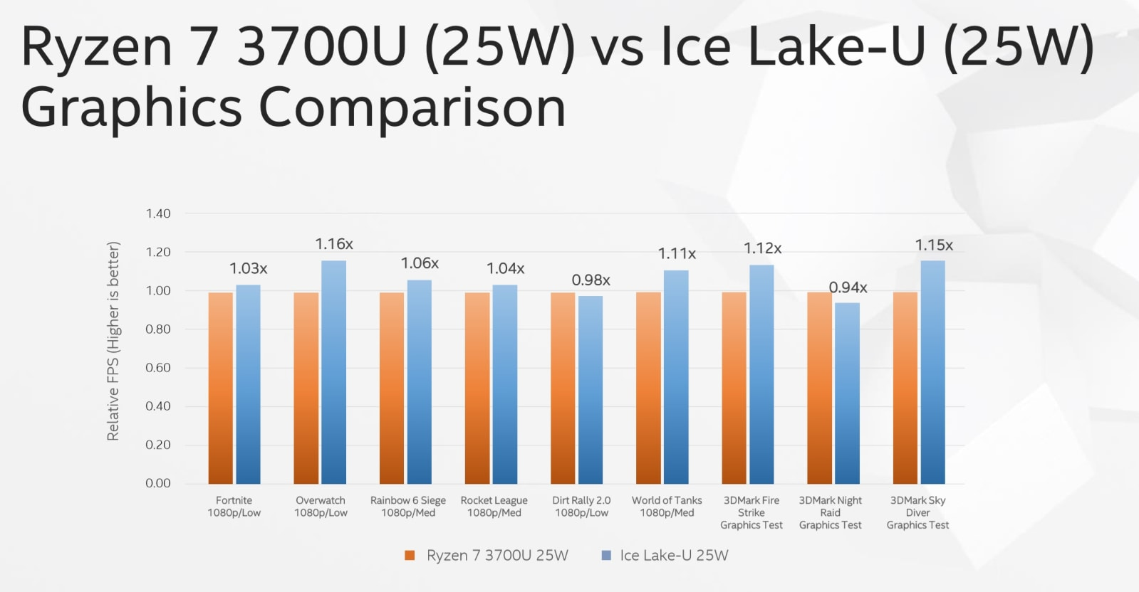 Intel Ice Lake graphics