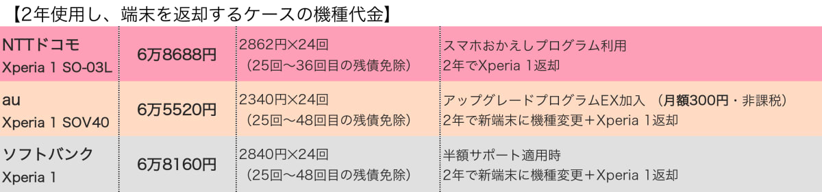 Xperia 1価格比較(アップグレードプログラム)