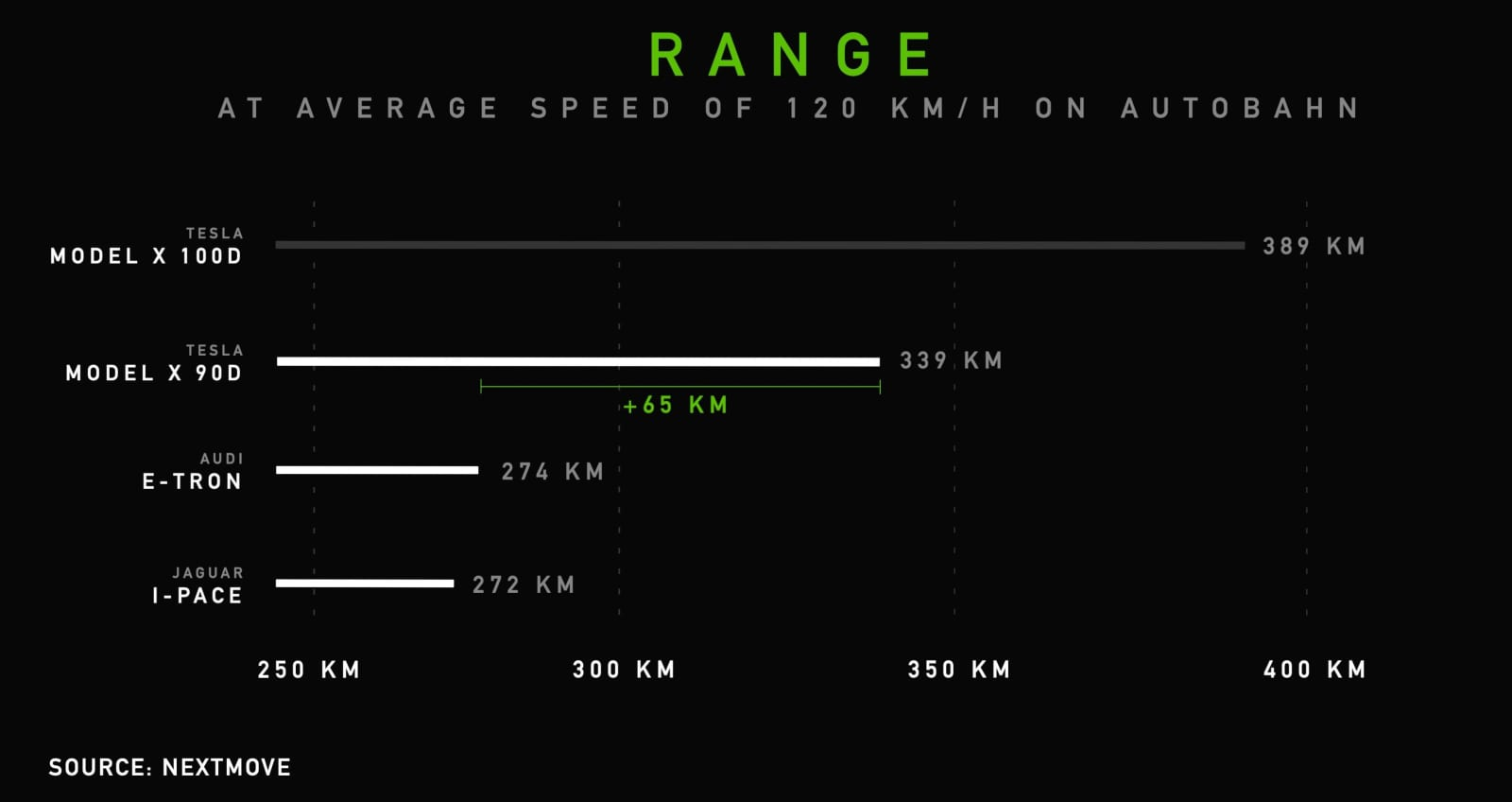 Model X Range