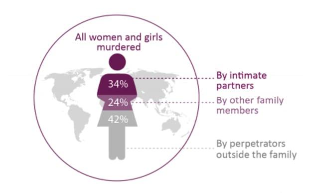 2017年に殺された女性約8万7000人のうち、58%が親もしくは家族から殺害された