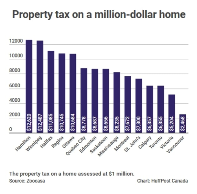 The best and worst cities in canada for property taxes | huffpost.
