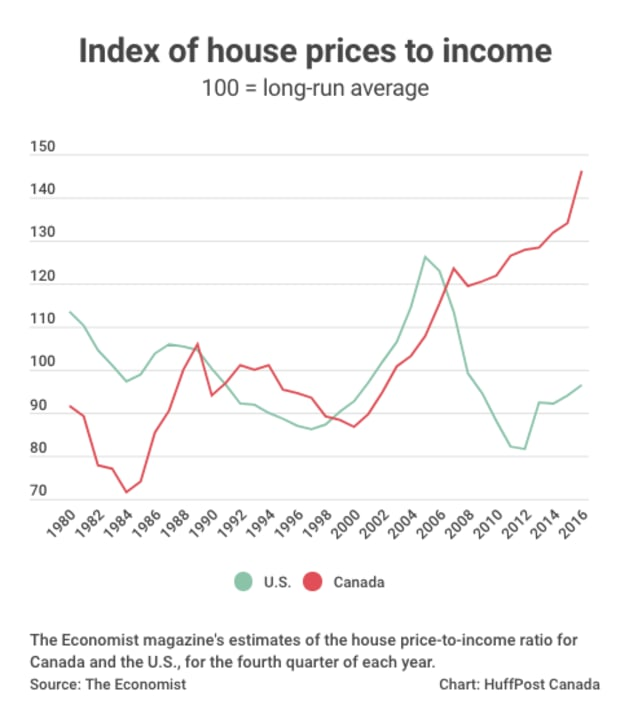 10 Charts That Show How Out Of Whack Things Are In Canadas