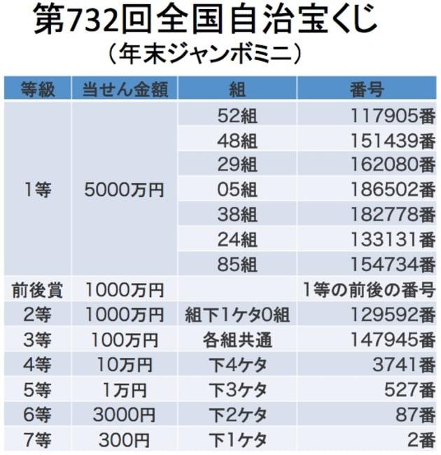 「年末ジャンボ宝くじ」当選番号一覧(2017)   HuffPost Japan