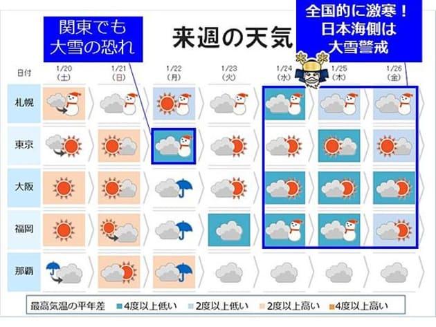 来週は雪と寒さに警戒が必要な一週間。月曜日に関東に雪を降らせる「南岸低気圧」が通ったあと、日本列島に大寒波の襲来となりそうです。