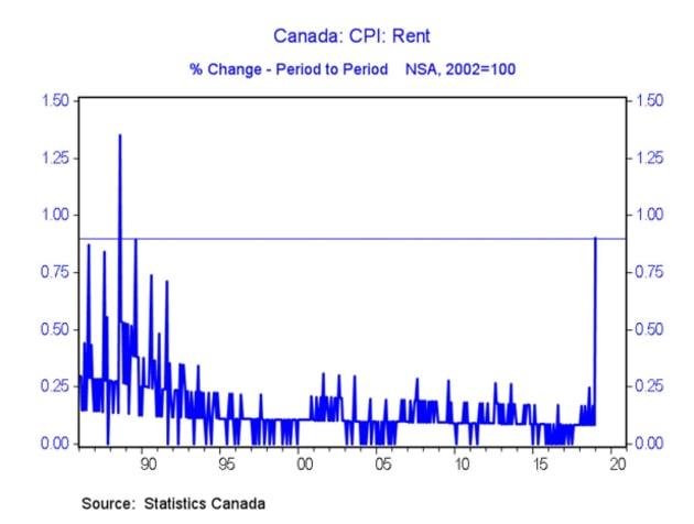 Canada CPI: Rent
