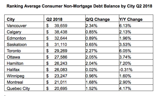Non Mortgage Debt Balance by City