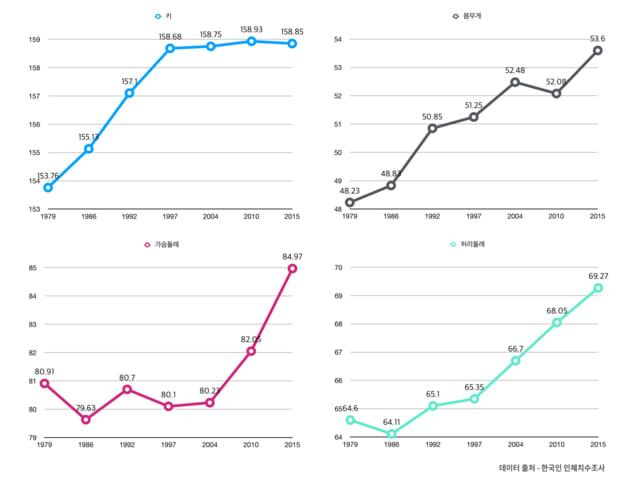 1979年から2015年まで満13歳~18歳の女性の青少年の平均身体サイズ変化。青が身長、黒が体重、紫が胸囲、緑が腹囲。