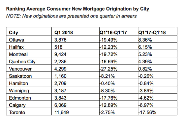 New Mortgage Origination by City