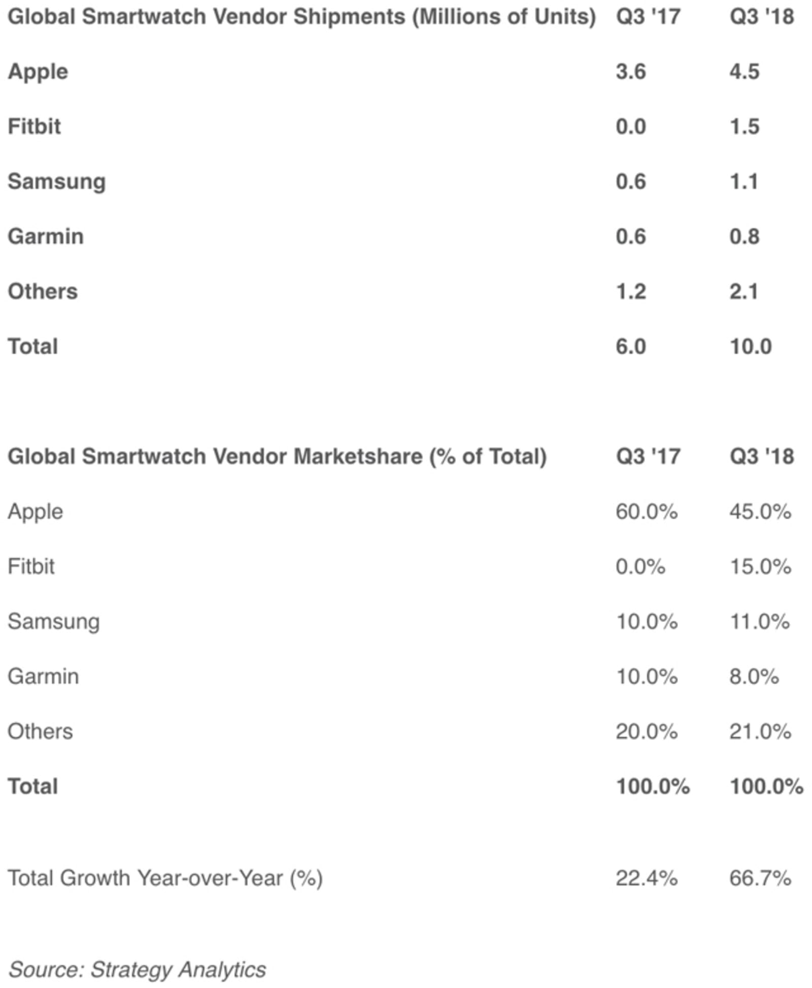 Smartwatch shipment estimates, Q3 2018