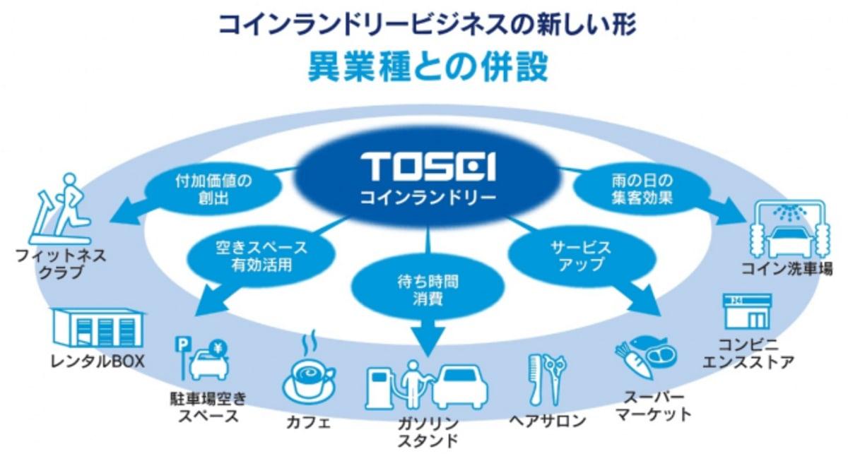 コインランドリーのIoTプラットフォームサービスが2020年に開始。洗濯機や乾燥機の稼働状況確認や予約 ...