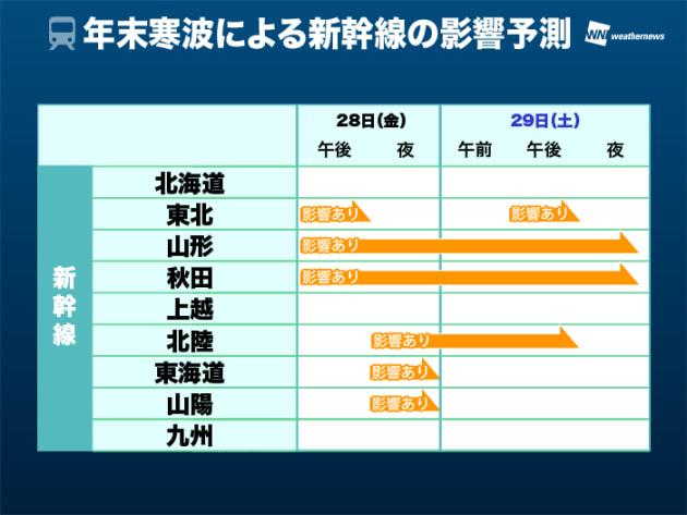 年末寒波による新幹線の影響予測