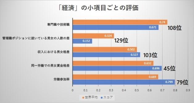 「経済」の分野は5つの小項目に分かれ、それぞれの点数が付けられている。 オレンジの「世界の平均」は、点数の平均なので、中間の順位を表すものではない。