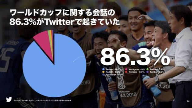 SNS上でのワールドカップ関連の会話はほぼTwitter上で交わされている