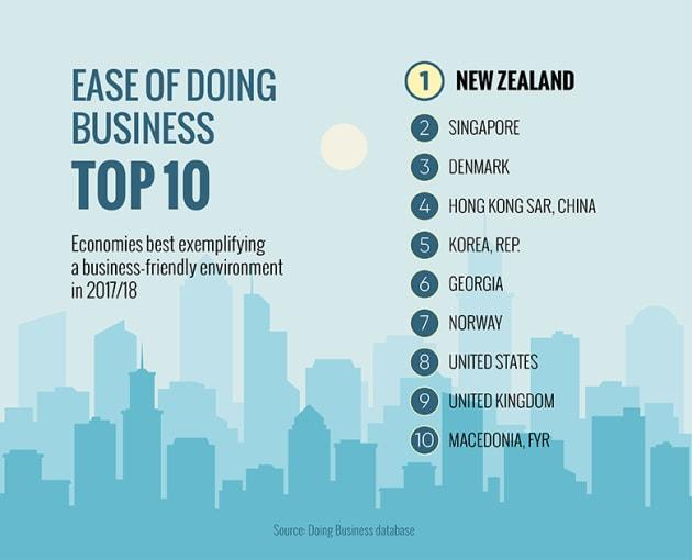 ニュージーランド、シンガポール、デンマークがそれぞれ2年連続で1位、2位、3位を占め、香港特別行政区、韓国、ジョージア、ノルウェー、米国、英国とマケドニア旧ユーゴスラビア共和国が続いた。