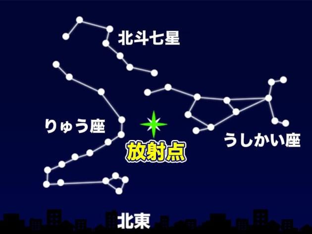 しぶんぎ座流星群