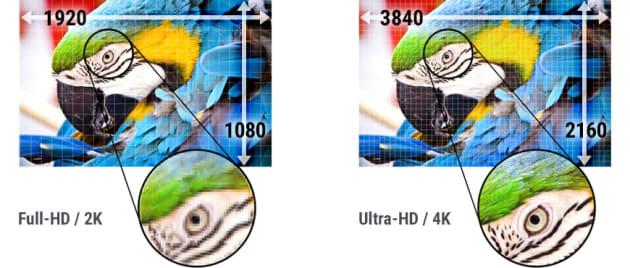 La capture en 4K est plus détaillée que celle en Full HD.