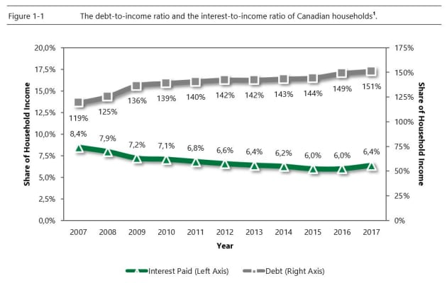 Debt To Income Ration