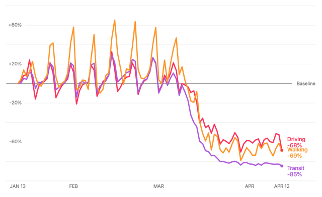 Apple Hareketlilik Trendleri
