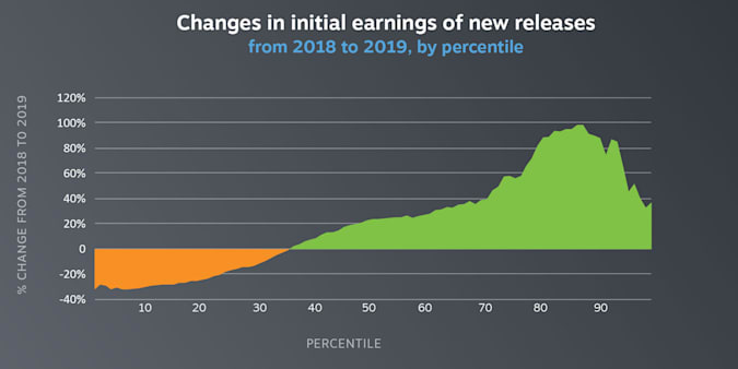 Steam game earnings by percentile, 2018-2019