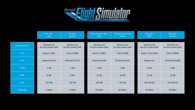 Microsoft Flight Simulator required PC specifications