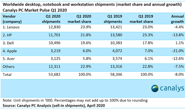 PC shipment estimates for Q1 2020
