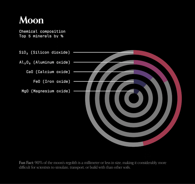 A stacked donut chart of the chemical composition of lunar soil