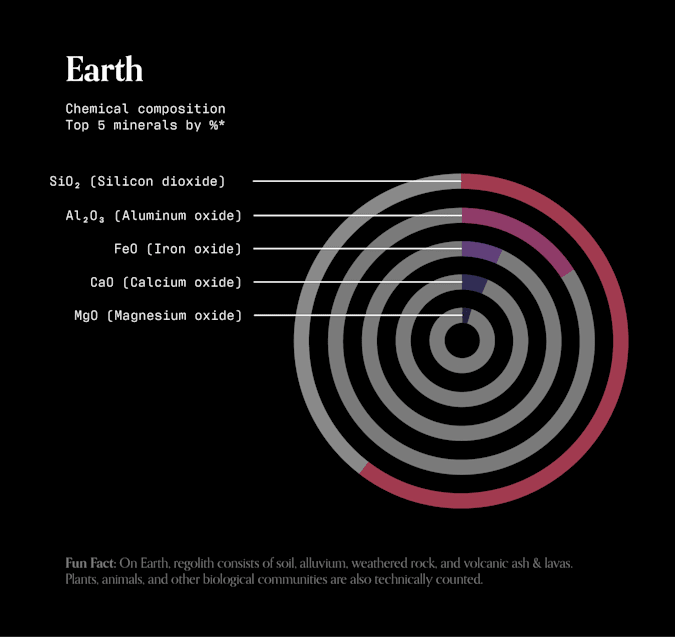 A stacked donut chart of the chemical composition of the Earth's soil