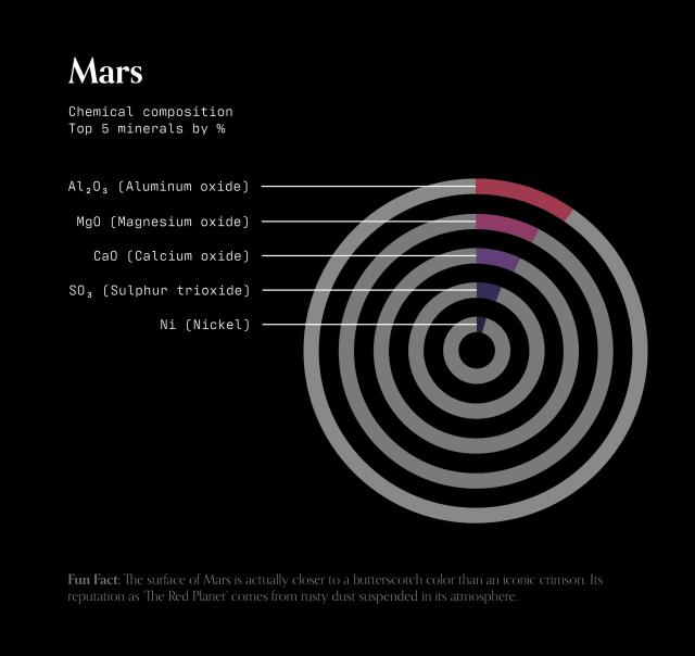 Un graphique en anneau empilé de la composition chimique du sol martien