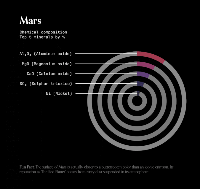 A stacked donut chart of the chemical composition of Martian soil