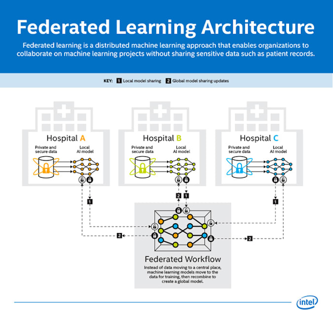Intel's Federated Learning Infographic