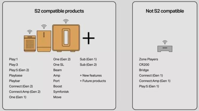 Sonos S2 app