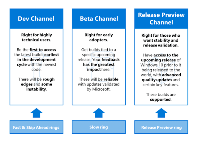 Windows Insider Channels