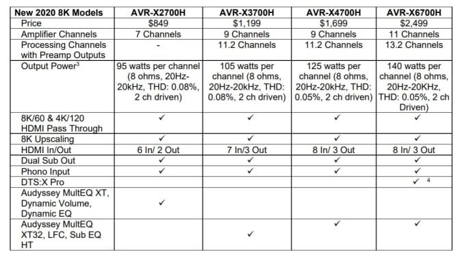 Denon 2020 X-Series specs