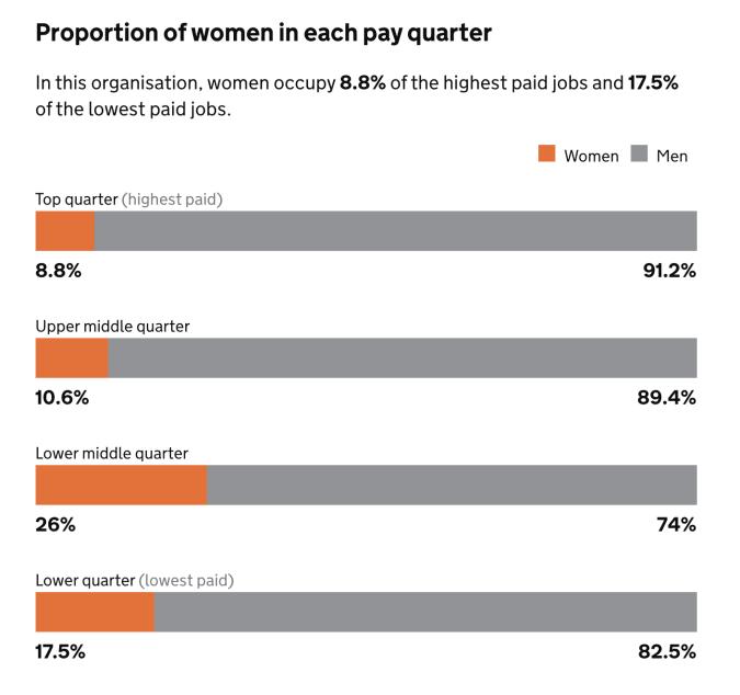 Rockstar North gender pay gap 2019