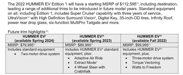 GMC Hummer EV trim levels, release dates and pricing