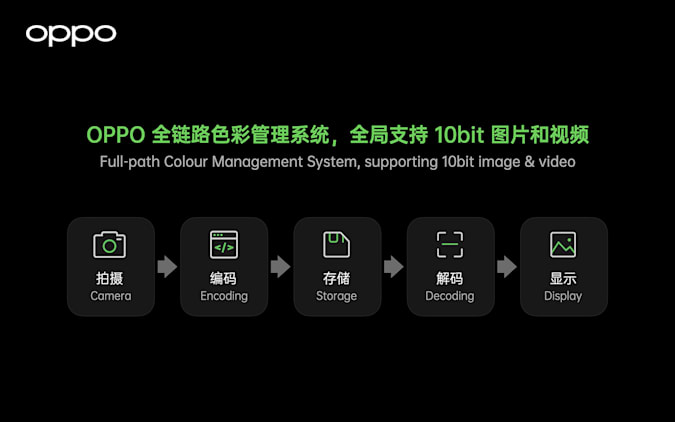 Oppo Full-path Color Management System supports 10-bit image and video. This will be part of the upcoming Oppo Find X3 series smartphones.