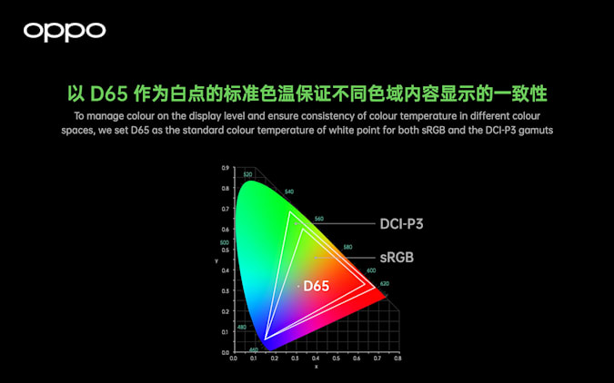 Oppo's proprietary algorithm guarantee color gamut compatibility by adjusting the DCI-P3 with the D65 white point at the center of the color space.