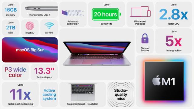 Λεπτομέρειες M1 MacBook Pro