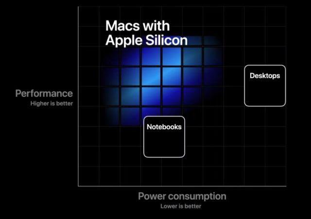 Apple Slide from WWDC20