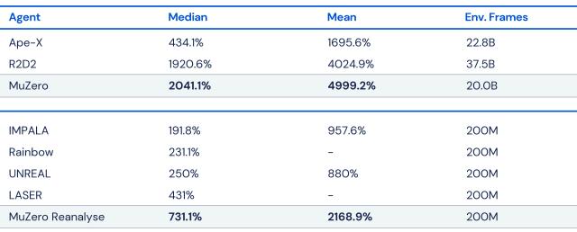 MuZero results