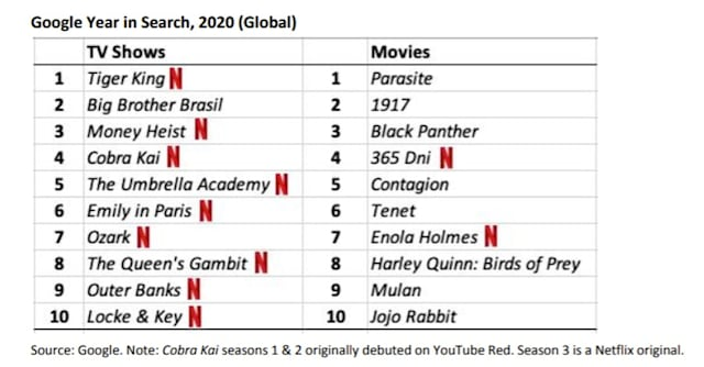El año en búsquedas de Google (a través de Netflix)