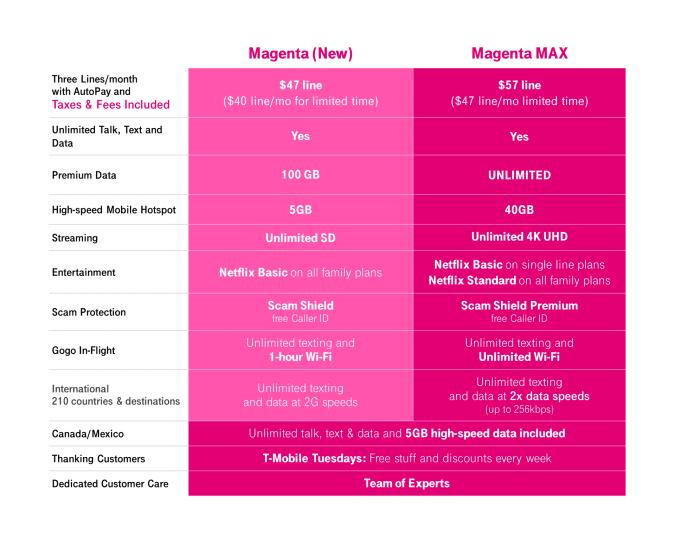 Magenta Plans 2021
