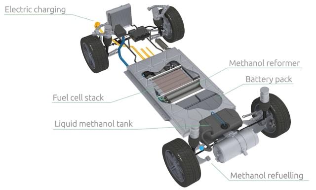 EV maker Karma reformed methanol fuel cell drivetrain