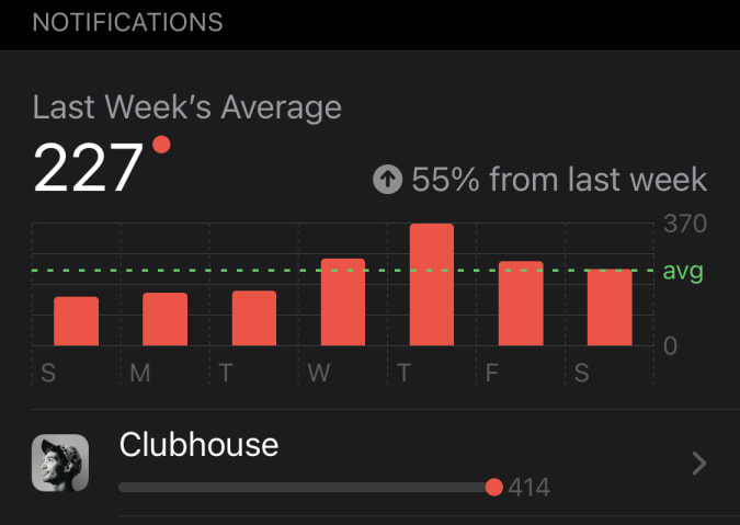 Screen time statistics show that Clubhouse delivered more than 400 alerts in one week.