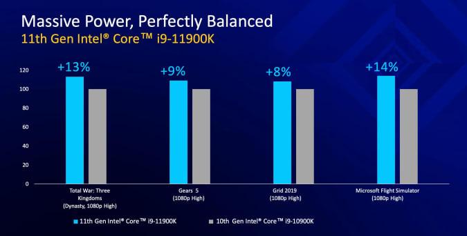 Intel 11th-gen desktop CPU stats