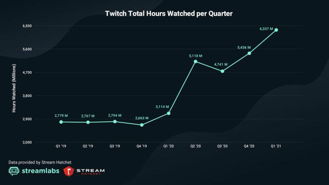 Twitch viewership in Q1 2021