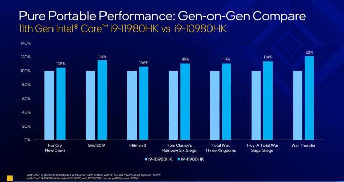Intel 11th-gen H series notebook CPUs